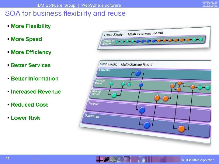 IBM Software Group | Web. Sphere software SOA for business flexibility and reuse §
