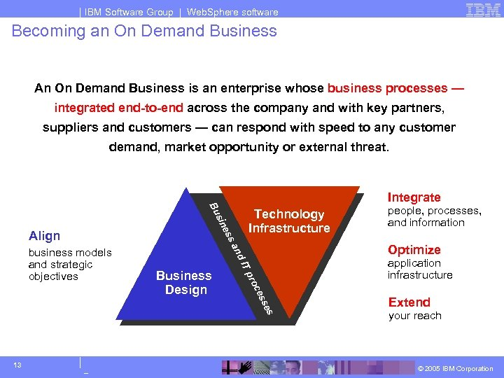 IBM Software Group | Web. Sphere software Becoming an On Demand Business An On
