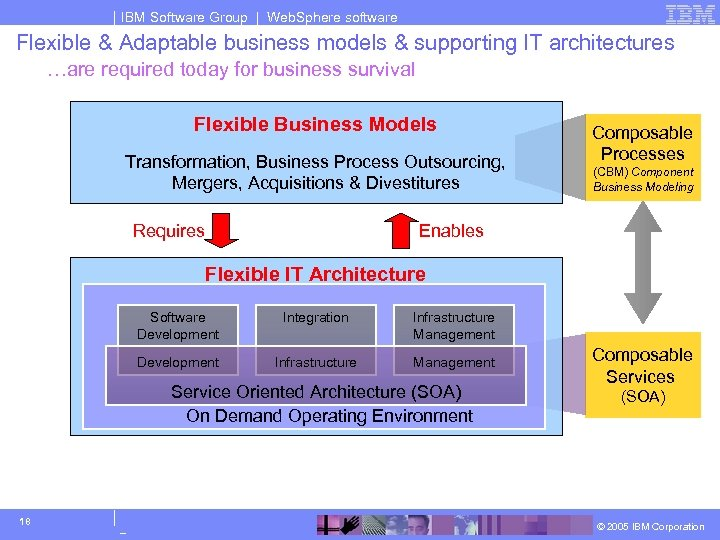 IBM Software Group | Web. Sphere software Flexible & Adaptable business models & supporting