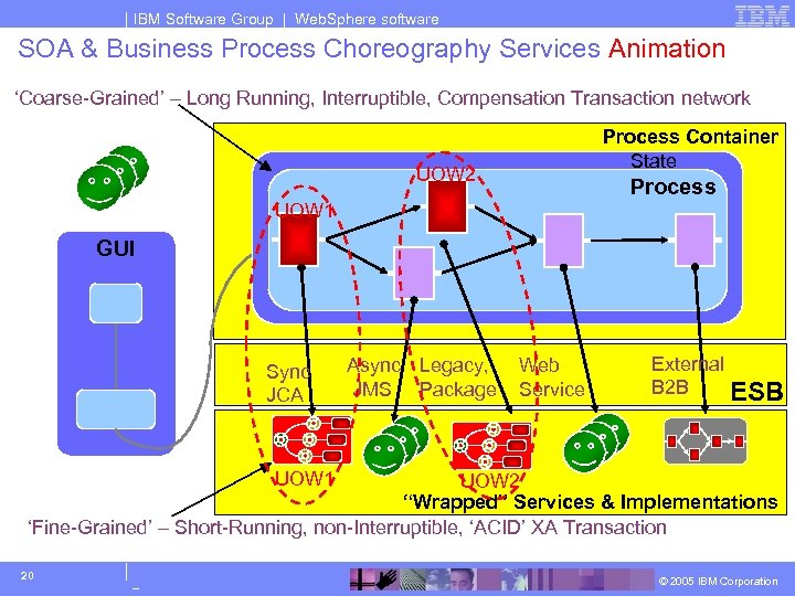 IBM Software Group | Web. Sphere software SOA & Business Process Choreography Services Animation