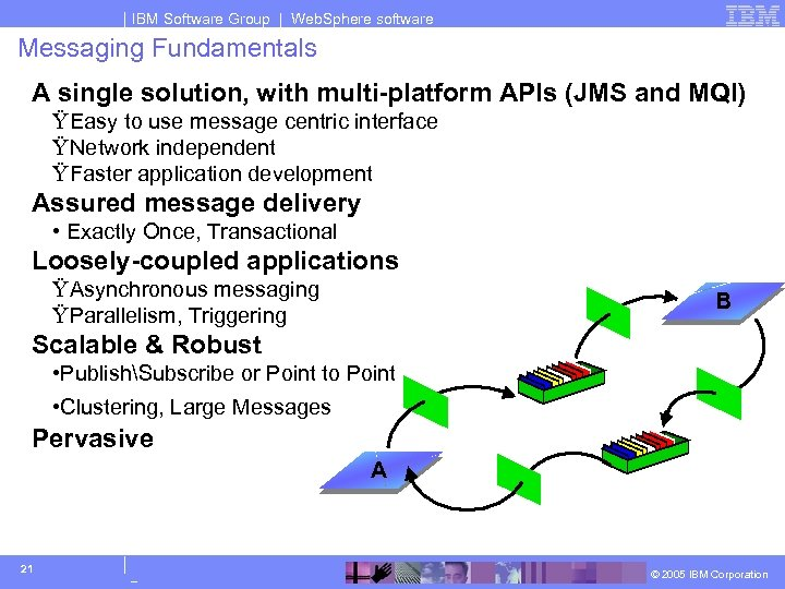 IBM Software Group | Web. Sphere software Messaging Fundamentals A single solution, with multi-platform