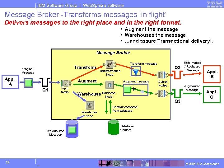 IBM Software Group | Web. Sphere software Message Broker -Transforms messages 'in flight' Delivers