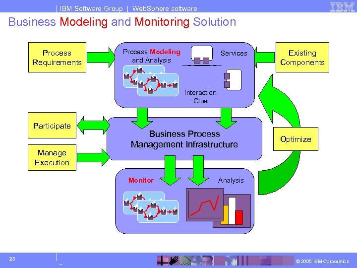 IBM Software Group | Web. Sphere software Business Modeling and Monitoring Solution Process Requirements