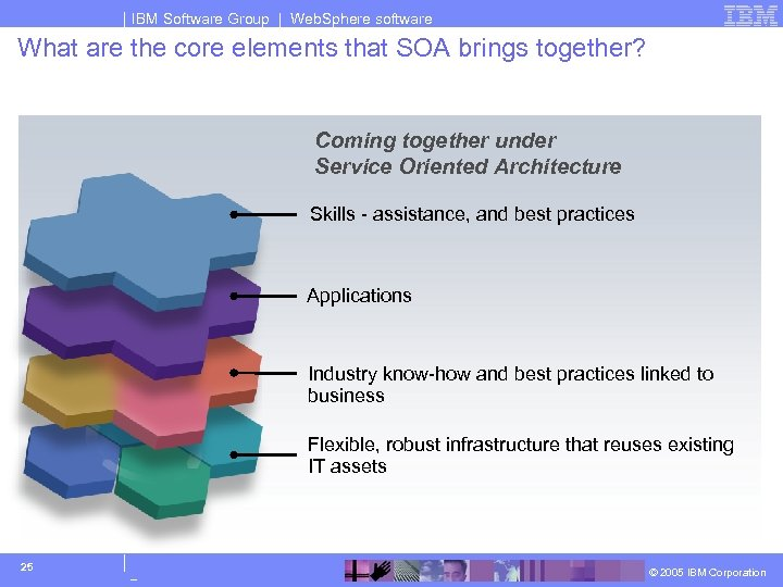 IBM Software Group | Web. Sphere software What are the core elements that SOA
