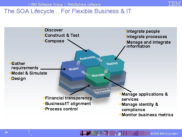 IBM Software Group | Web. Sphere software The SOA Lifecycle. . For Flexible Business