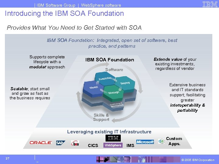 IBM Software Group | Web. Sphere software Introducing the IBM SOA Foundation Provides What