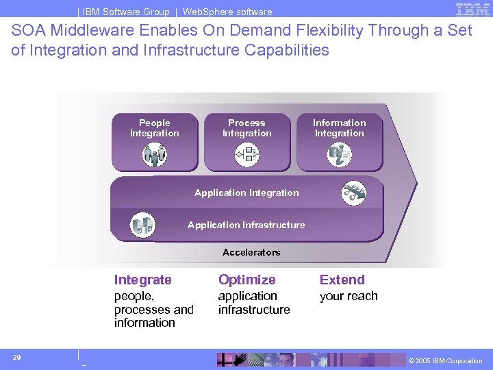 IBM Software Group | Web. Sphere software SOA Middleware Enables On Demand Flexibility Through