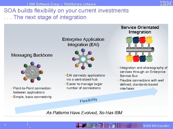 IBM Software Group | Web. Sphere software SOA builds flexibility on your current investments.
