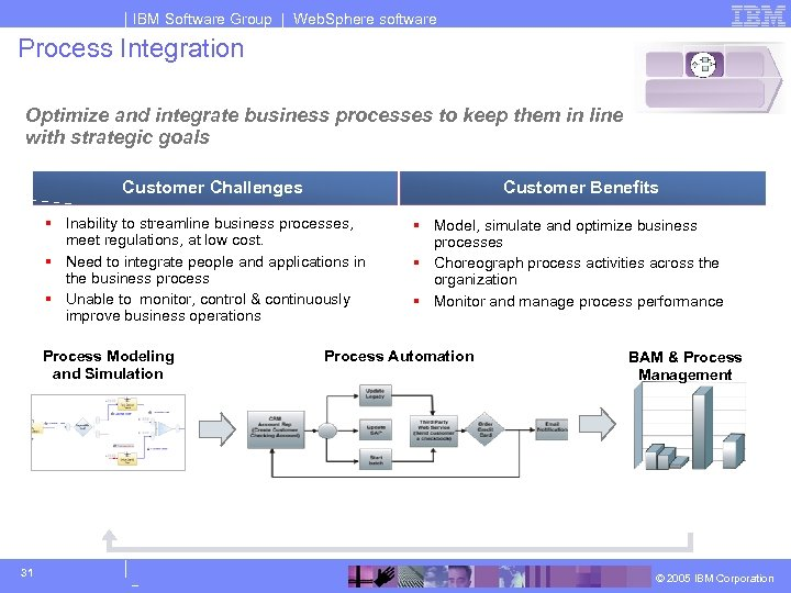 IBM Software Group | Web. Sphere software Process Integration Optimize and integrate business processes