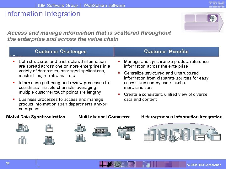 IBM Software Group | Web. Sphere software Information Integration Access and manage information that