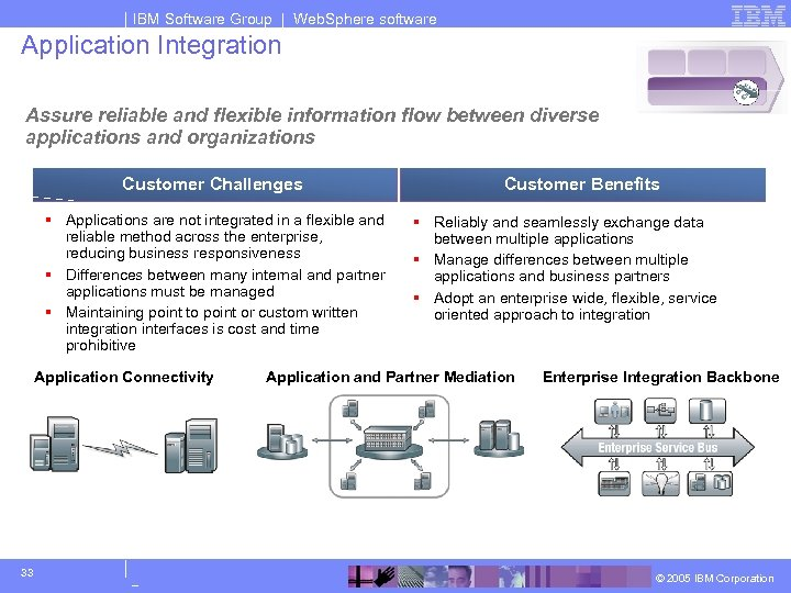 IBM Software Group | Web. Sphere software Application Integration Assure reliable and flexible information