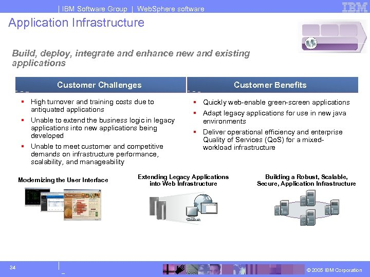 IBM Software Group | Web. Sphere software Application Infrastructure Build, deploy, integrate and enhance