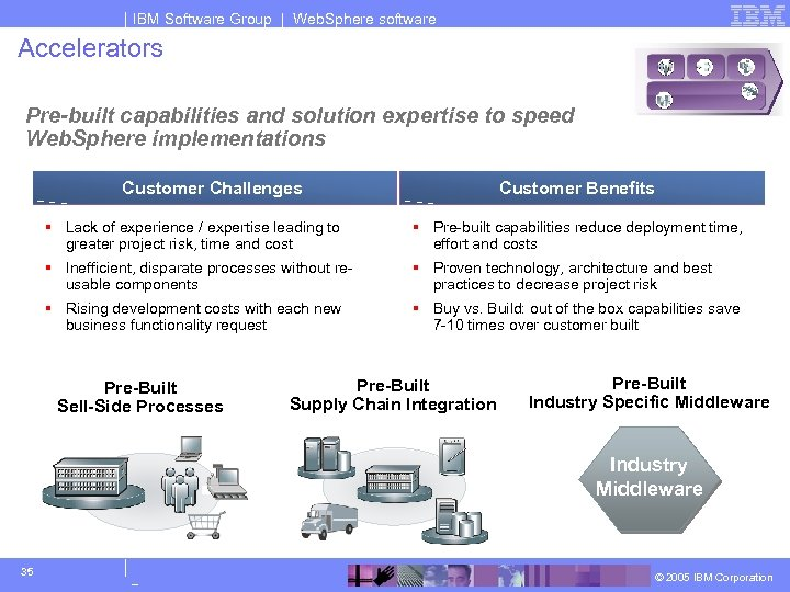 IBM Software Group | Web. Sphere software Accelerators Pre-built capabilities and solution expertise to