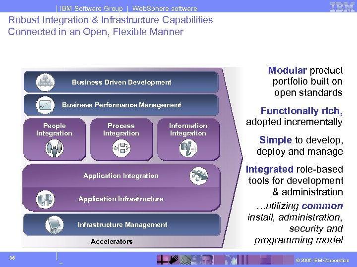 IBM Software Group | Web. Sphere software Robust Integration & Infrastructure Capabilities Connected in