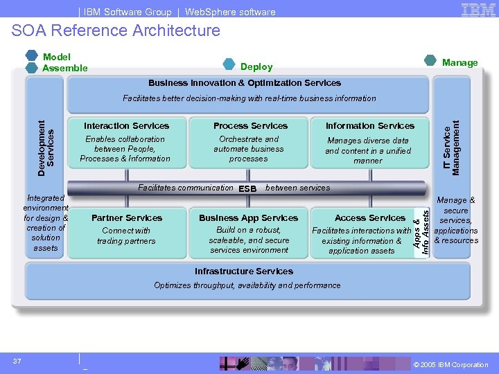 IBM Software Group | Web. Sphere software SOA Reference Architecture Model Assemble Manage Deploy