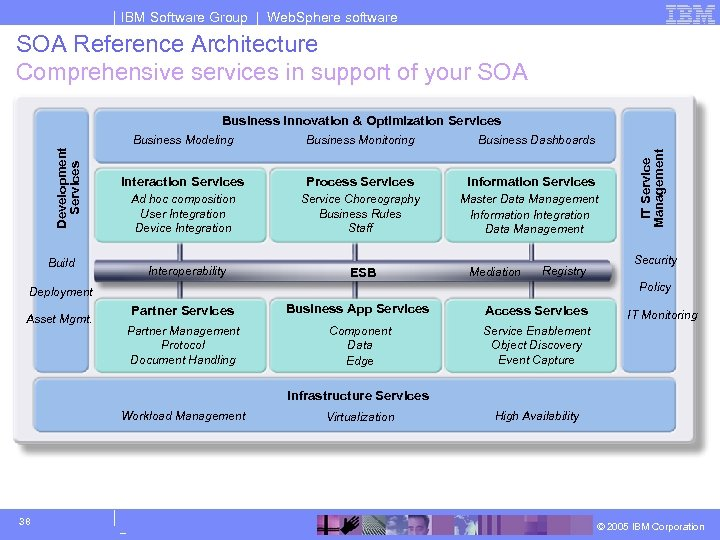 IBM Software Group | Web. Sphere software SOA Reference Architecture Comprehensive services in support