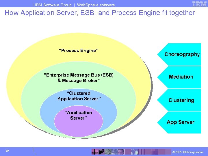IBM Software Group | Web. Sphere software How Application Server, ESB, and Process Engine