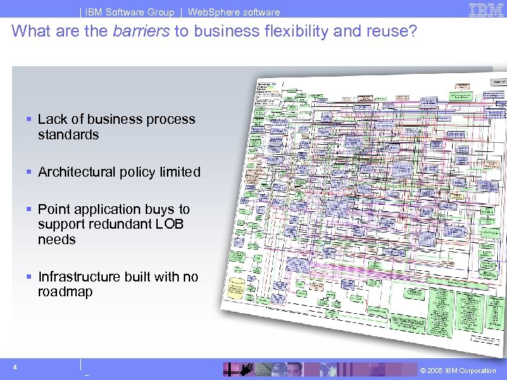 IBM Software Group | Web. Sphere software What are the barriers to business flexibility