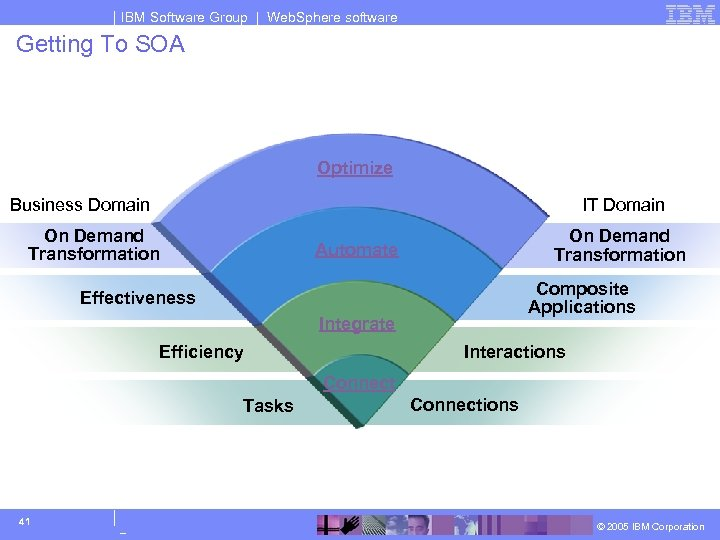 IBM Software Group | Web. Sphere software Getting To SOA Optimize Business Domain IT