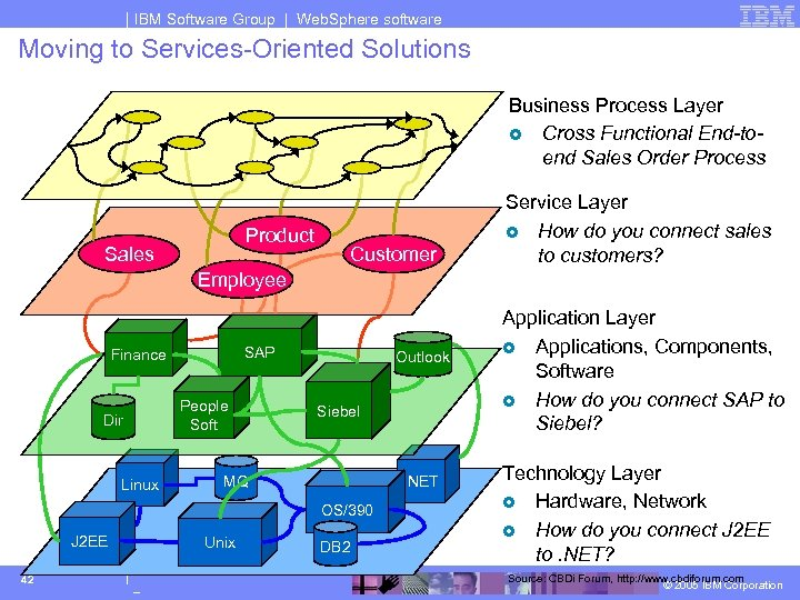 IBM Software Group | Web. Sphere software Moving to Services-Oriented Solutions Business Process Layer