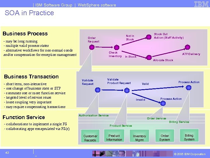 IBM Software Group | Web. Sphere software SOA in Practice Business Process - may