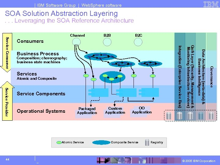 IBM Software Group | Web. Sphere software SOA Solution Abstraction Layering . . .