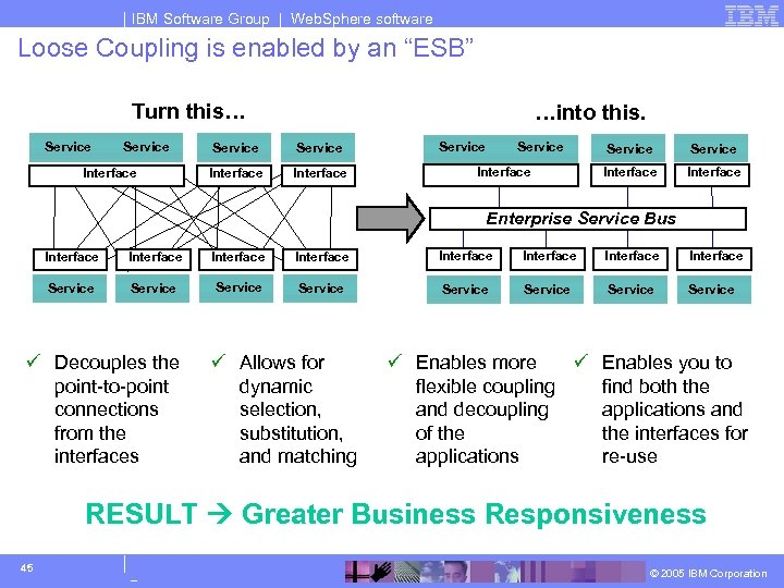 """IBM Software Group 