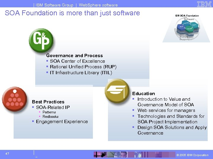 IBM Software Group | Web. Sphere software SOA Foundation is more than just software