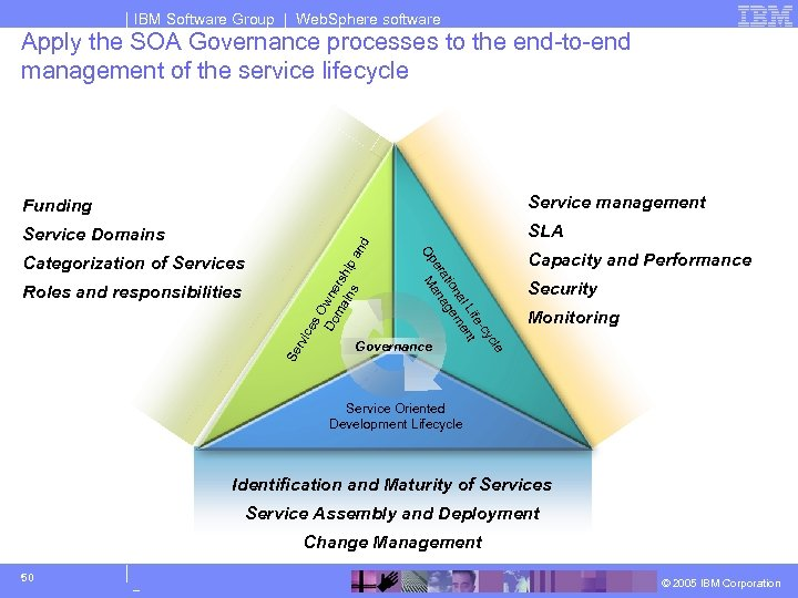 IBM Software Group | Web. Sphere software Apply the SOA Governance processes to the