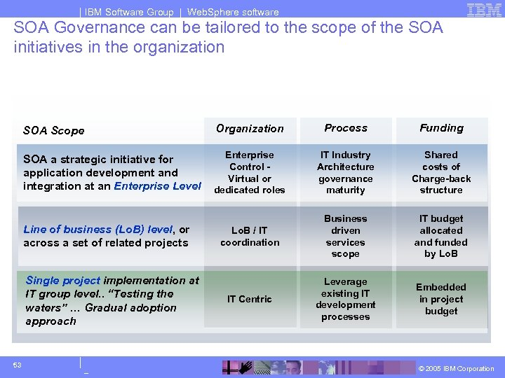 IBM Software Group | Web. Sphere software SOA Governance can be tailored to the
