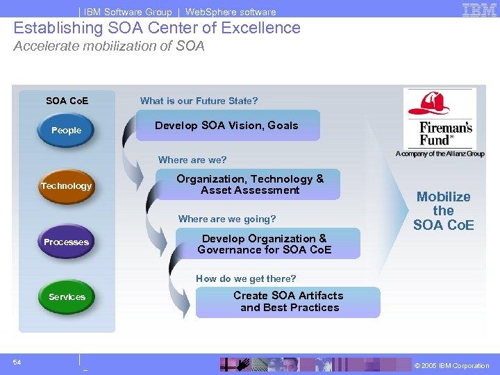 IBM Software Group | Web. Sphere software Establishing SOA Center of Excellence Accelerate mobilization