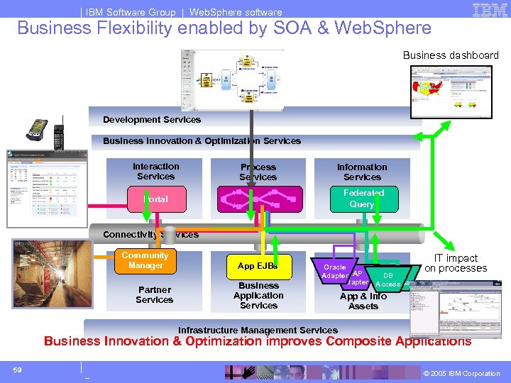 IBM Software Group | Web. Sphere software Business Flexibility enabled by SOA & Web.
