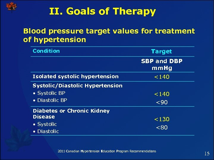 II. Goals of Therapy Blood pressure target values for treatment of hypertension Condition Target