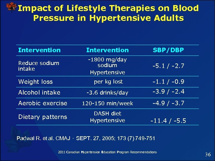 Impact of Lifestyle Therapies on Blood Pressure in Hypertensive Adults Intervention SBP/DBP Reduce sodium