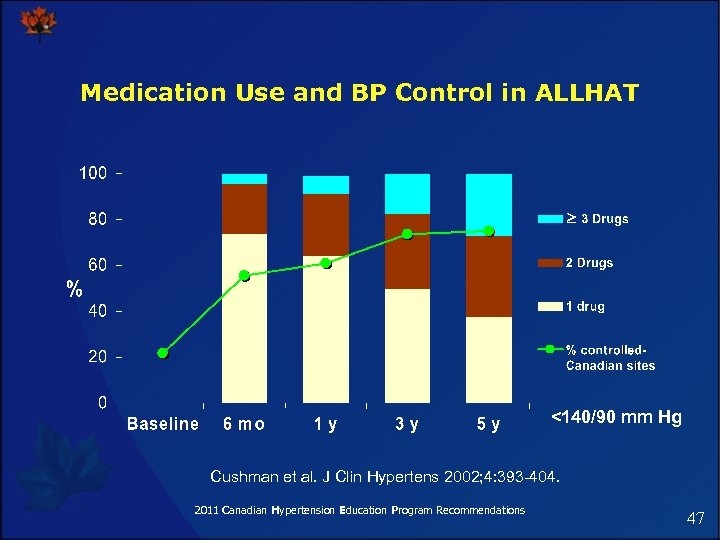 Medication Use and BP Control in ALLHAT <140/90 mm Hg Cushman et al. J