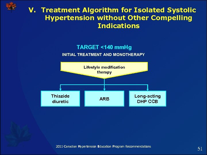 V. Treatment Algorithm for Isolated Systolic Hypertension without Other Compelling Indications TARGET <140 mm.