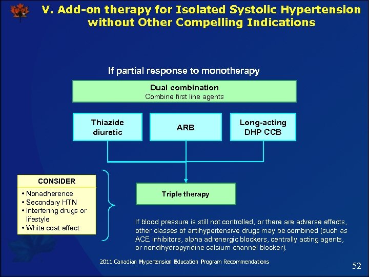 V. Add-on therapy for Isolated Systolic Hypertension without Other Compelling Indications If partial response