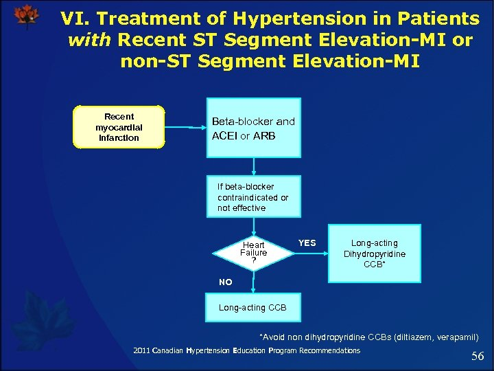 VI. Treatment of Hypertension in Patients with Recent ST Segment Elevation-MI or non-ST Segment