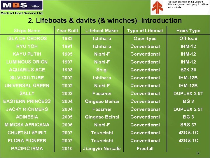 Marland Boat Service Ltd. 2. Lifeboats & davits (& winches)–introduction Ships Name Year Built