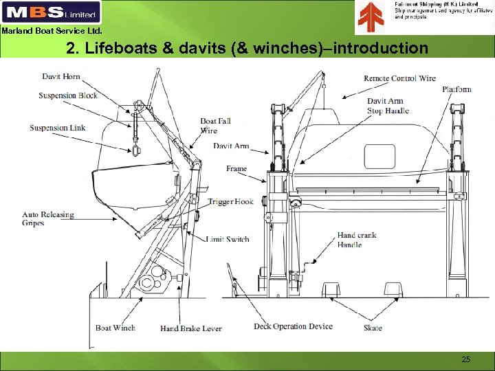 Marland Boat Service Ltd. 2. Lifeboats & davits (& winches)–introduction 25