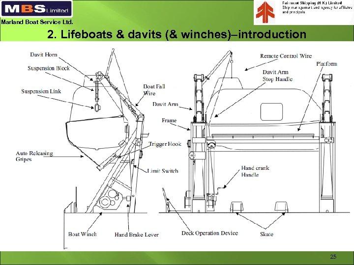 Marland Boat Service Ltd. 2. Lifeboats & davits (& winches)–introduction 25