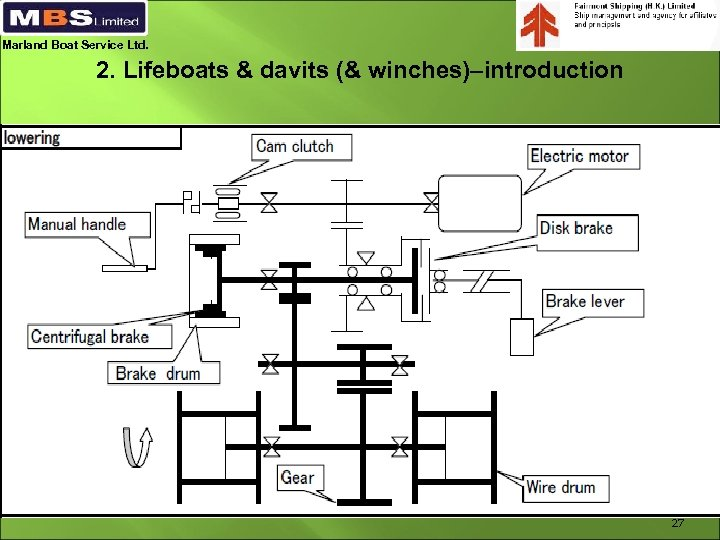 Marland Boat Service Ltd. 2. Lifeboats & davits (& winches)–introduction 27
