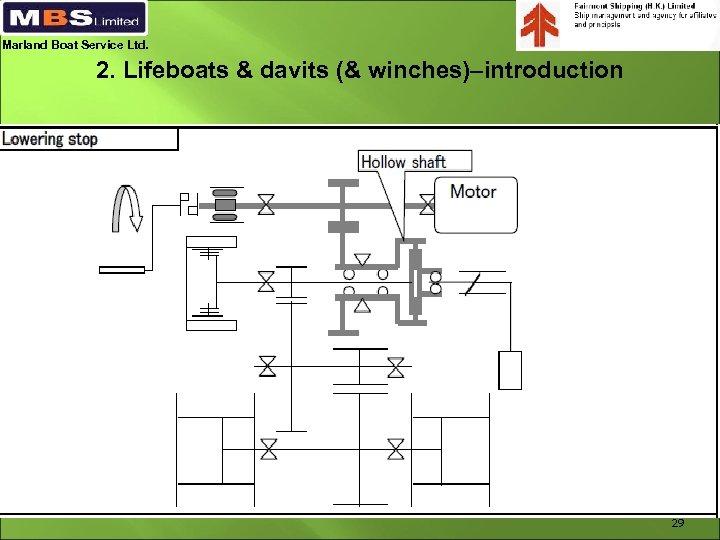 Marland Boat Service Ltd. 2. Lifeboats & davits (& winches)–introduction 29