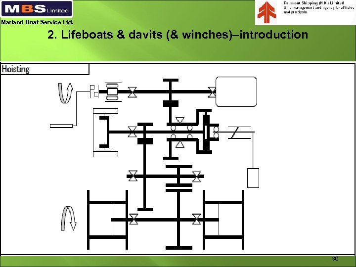 Marland Boat Service Ltd. 2. Lifeboats & davits (& winches)–introduction 30