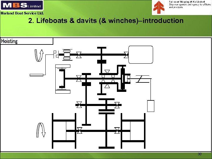 Marland Boat Service Ltd. 2. Lifeboats & davits (& winches)–introduction 30