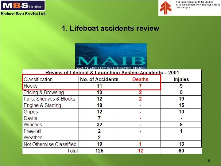 Marland Boat Service Ltd. 1. Lifeboat accidents review 5