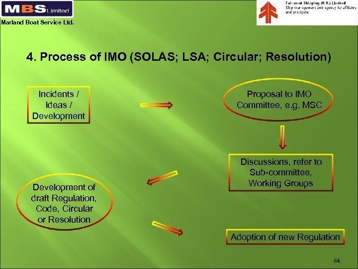 Marland Boat Service Ltd. 4. Process of IMO (SOLAS; LSA; Circular; Resolution) Incidents /