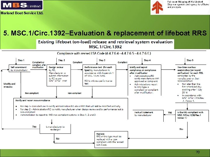 Marland Boat Service Ltd. 5. MSC. 1/Circ. 1392–Evaluation & replacement of lifeboat RRS 70