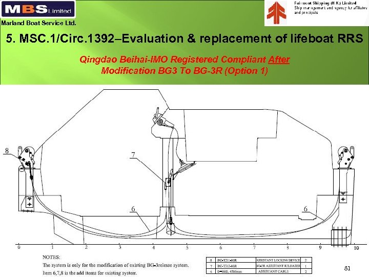 Marland Boat Service Ltd. 5. MSC. 1/Circ. 1392–Evaluation & replacement of lifeboat RRS Qingdao