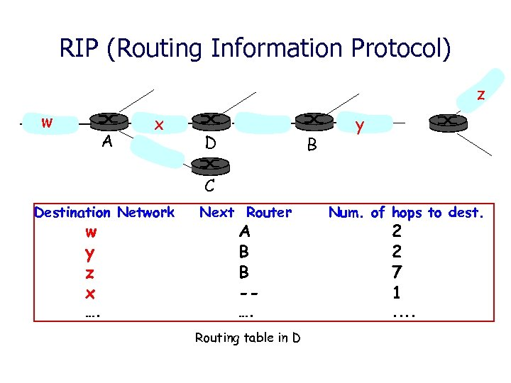 RIP (Routing Information Protocol) z w A x D B y C Destination Network